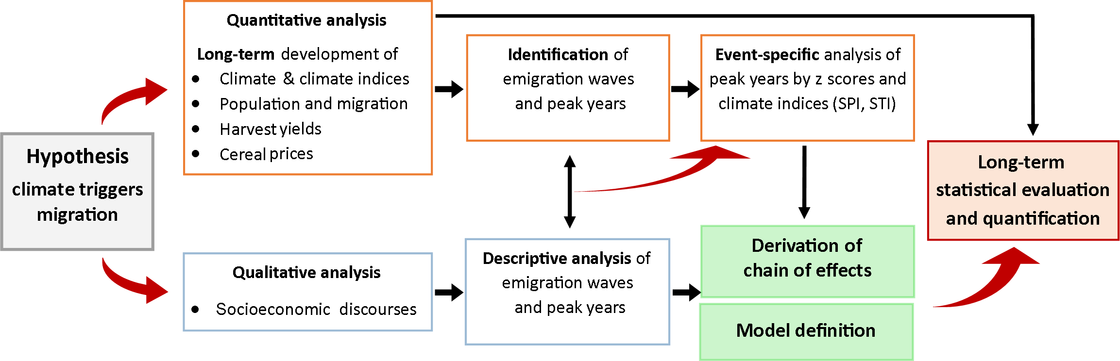 Maritime Witterung to migrate