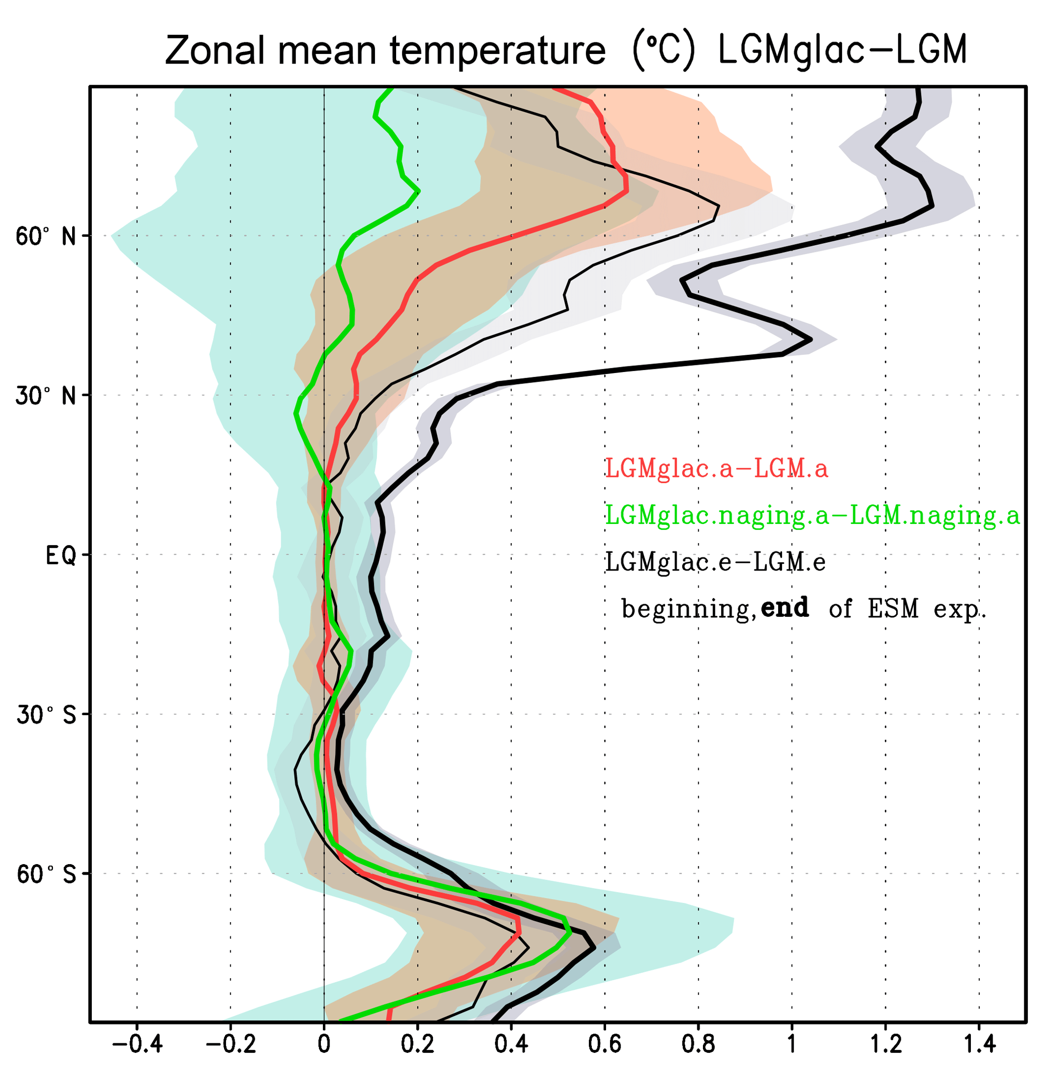 CP - Effect of high dust amount on surface temperature