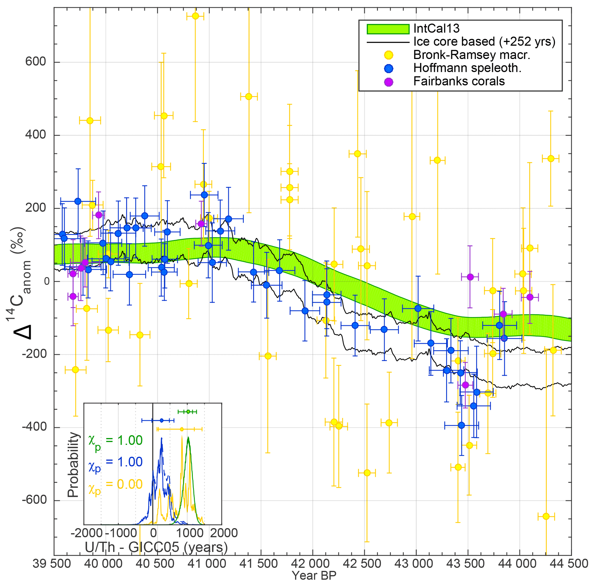 CP - Connecting the Greenland ice-core and U∕Th timescales