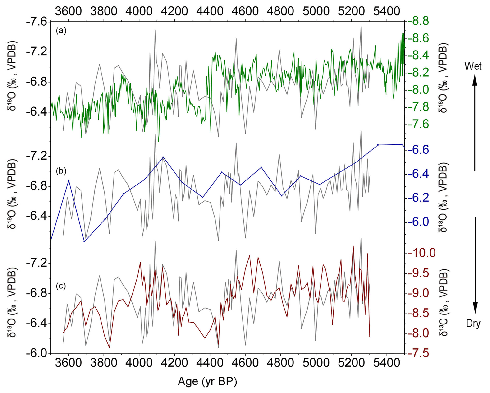 CP - Hydroclimatic variations in southeastern China during
