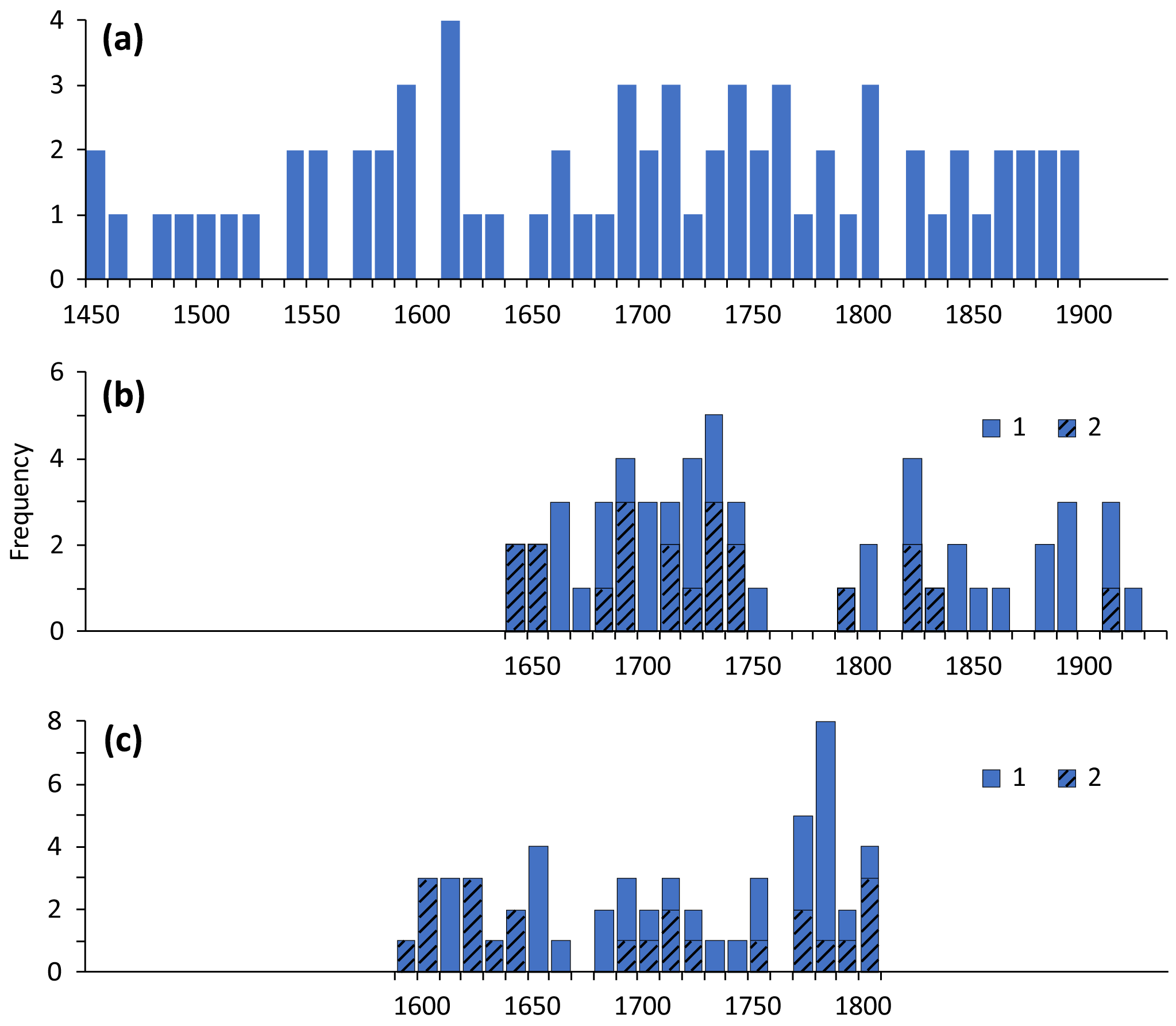 CP - Documentary data and the study of past droughts: a