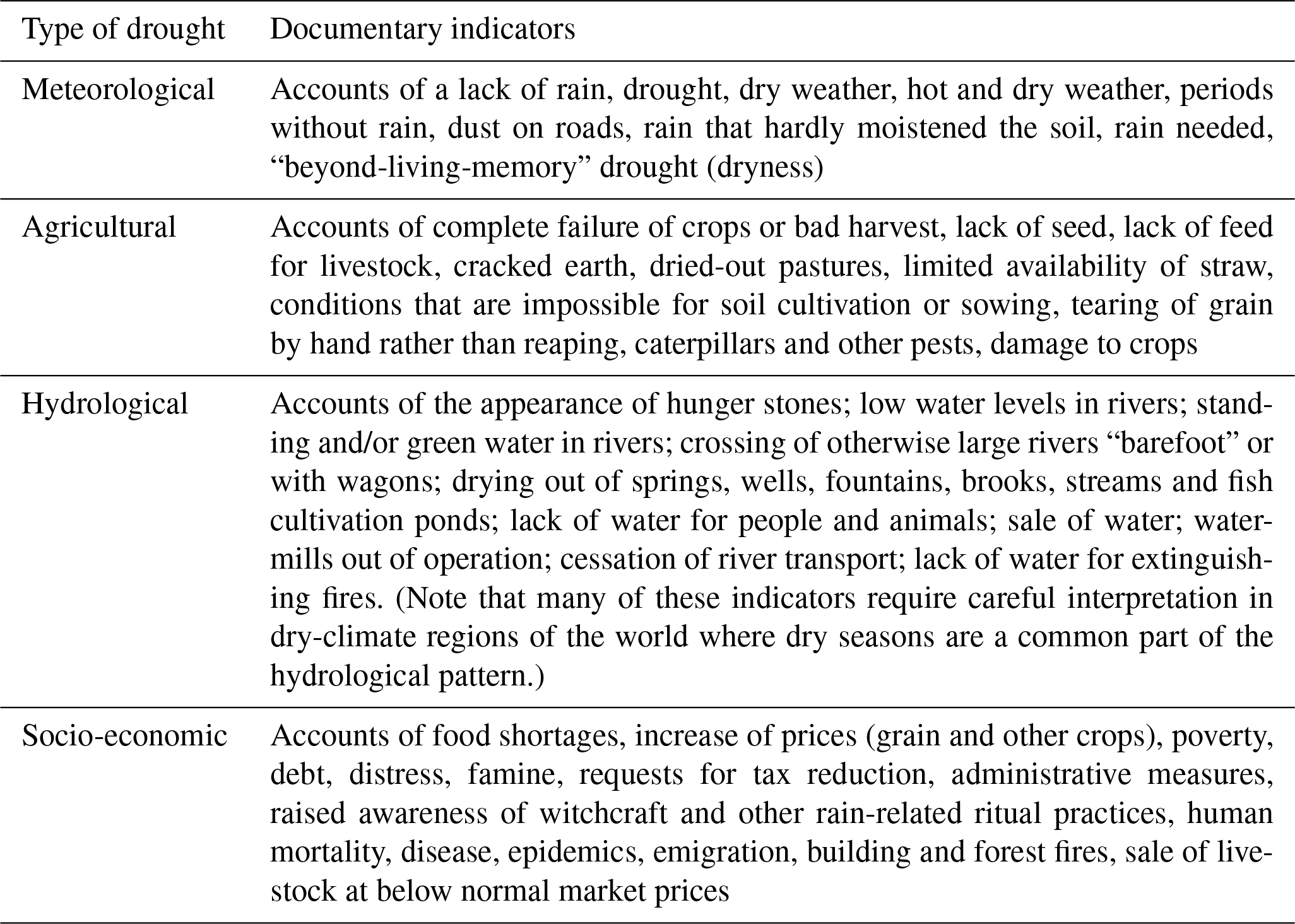 CP - Documentary data and the study of past droughts: a global state