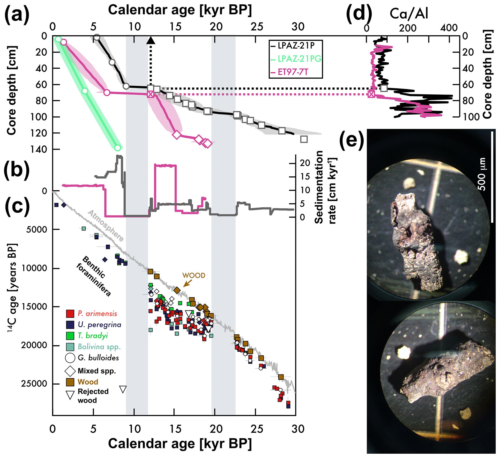 Disproving radio karbon dating