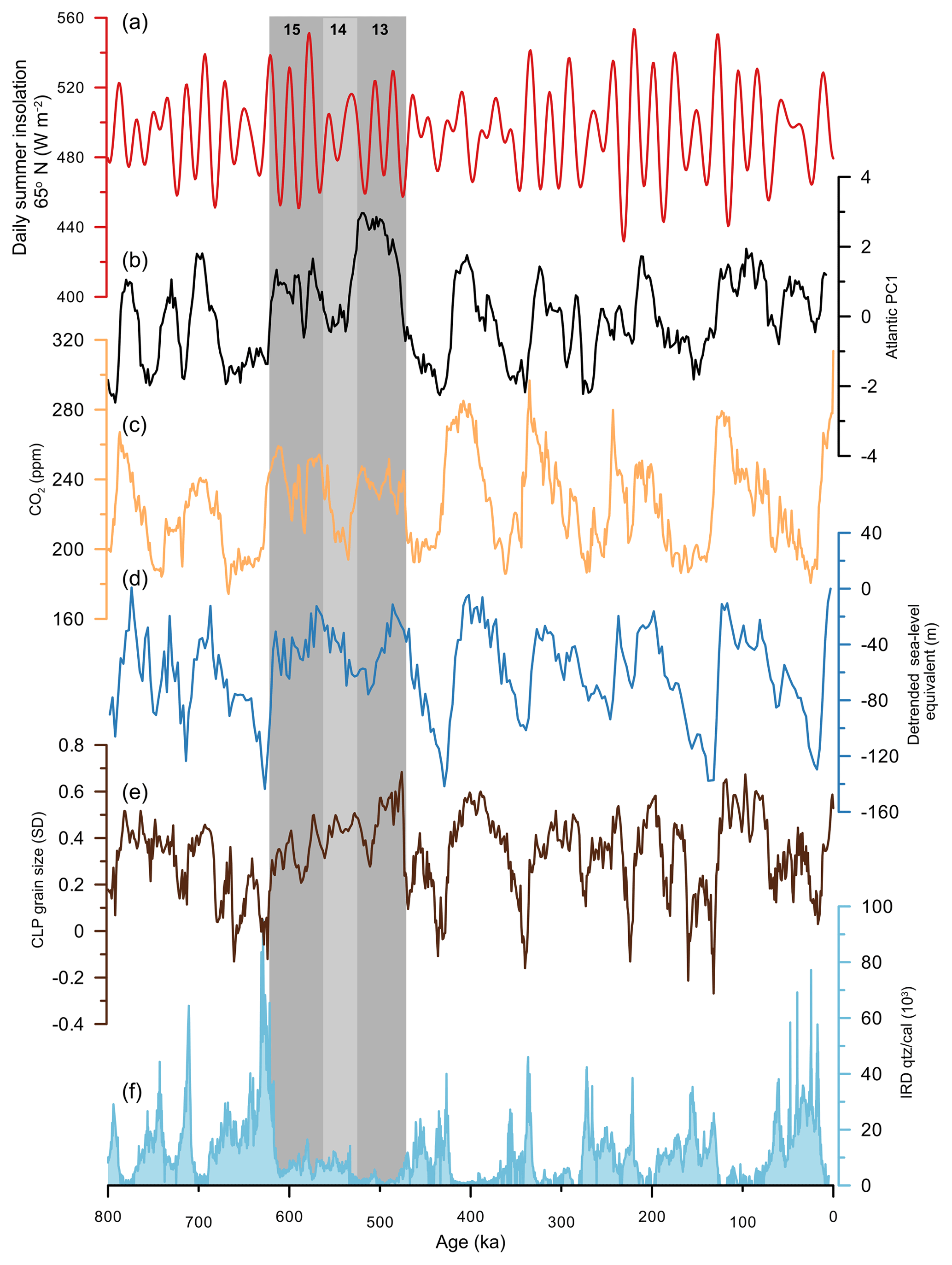 CP - Climate evolution across the Mid-Brunhes Transition