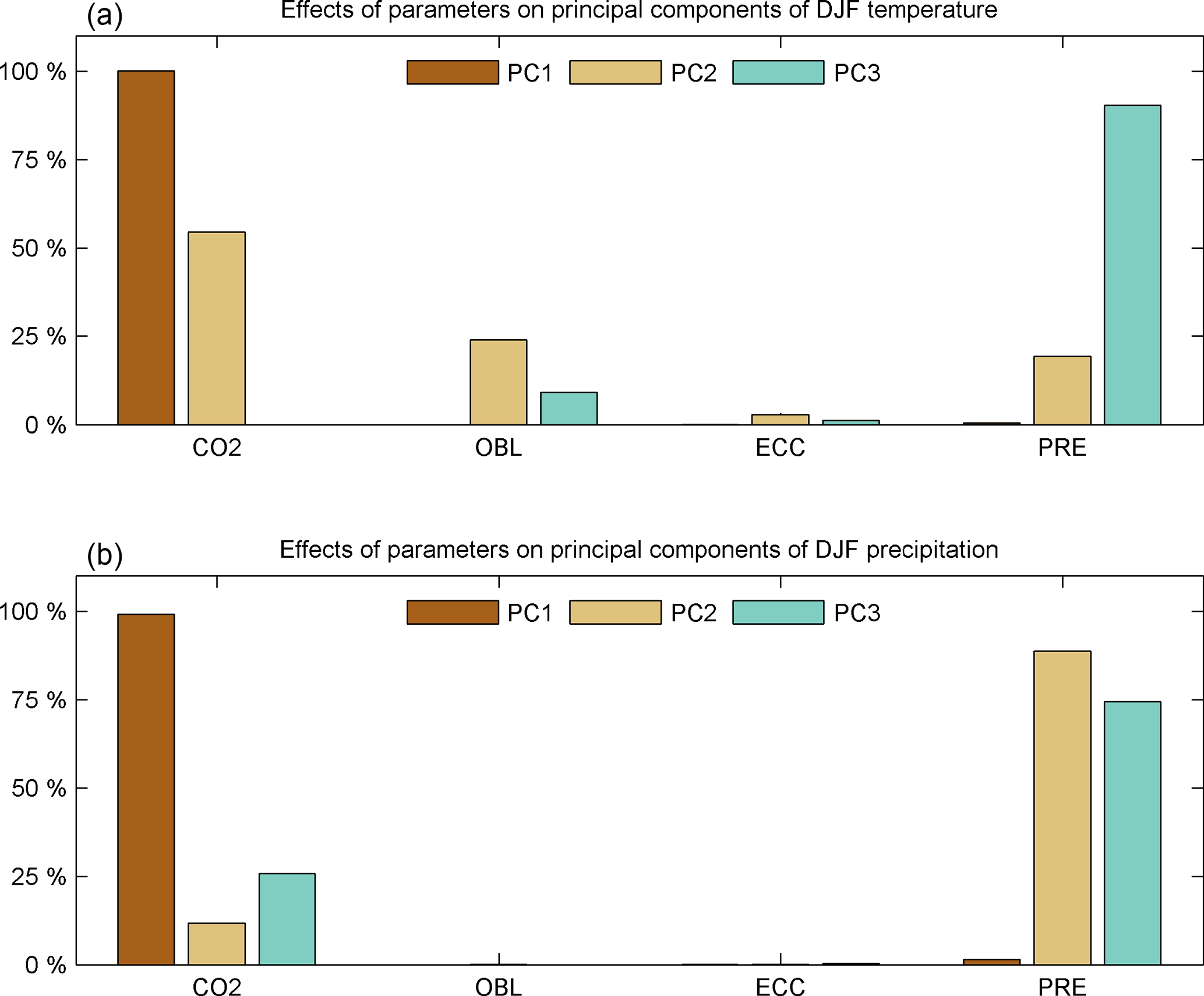 CP - Sensitivity of the Eocene climate to CO2 and orbital