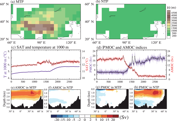 CP - Relations - Response of methane emissions from wetlands