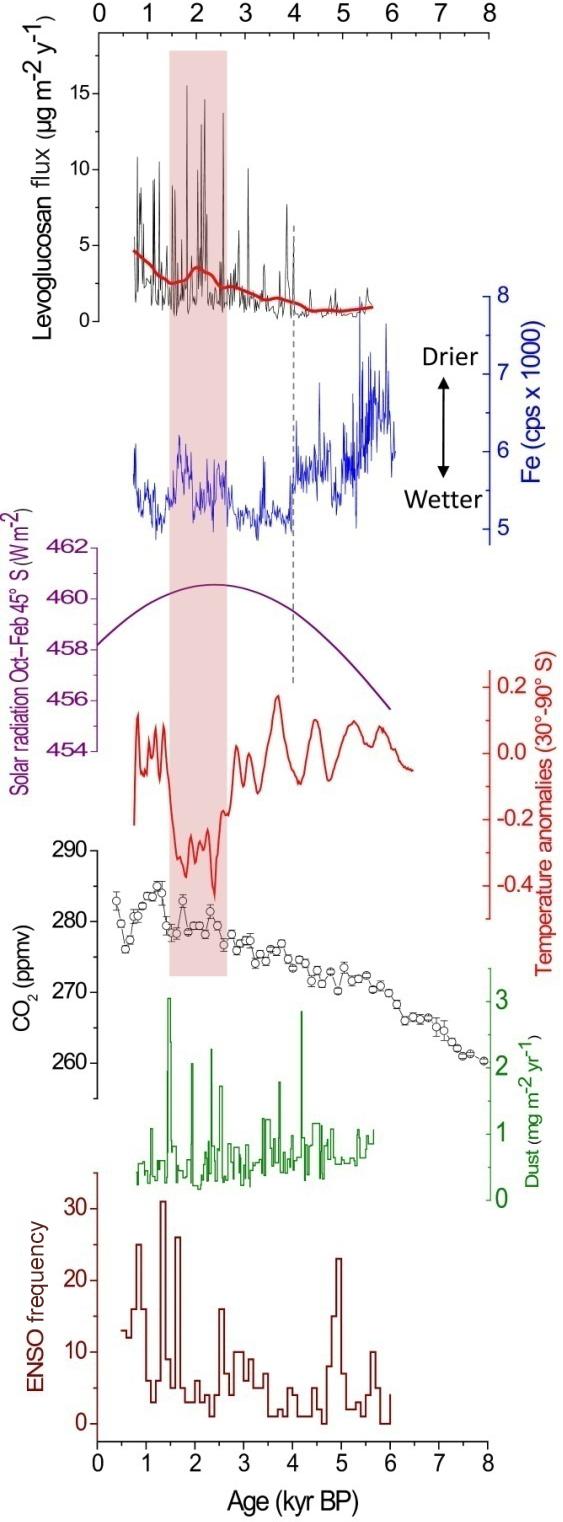 Records Still Jc 120 Evo Ignition Wiring Diagram However Southern Hemisphere Levoglucosan