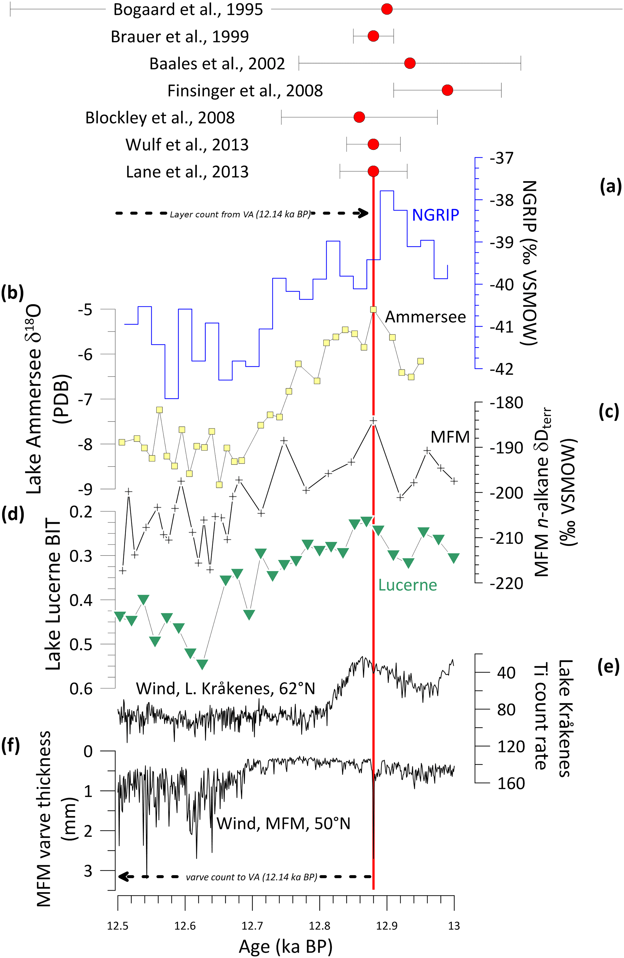 Vulkanische Ash radiometrische dating
