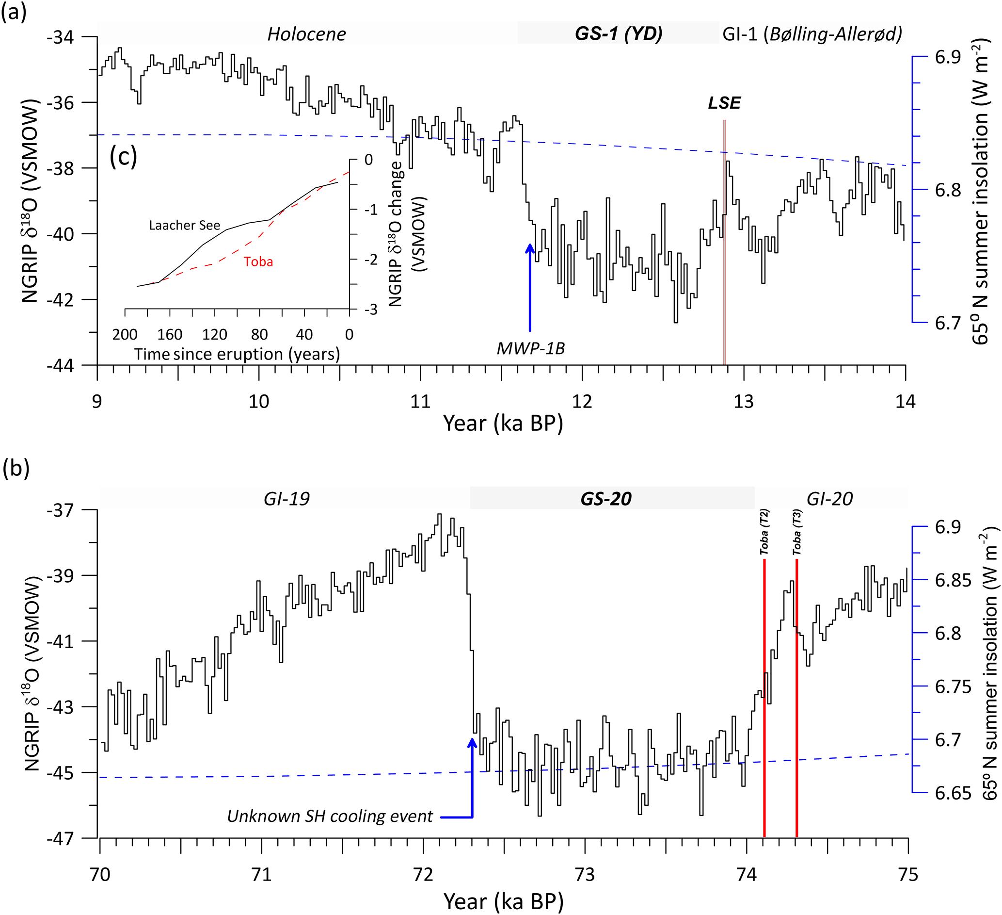 carbon dating grafer