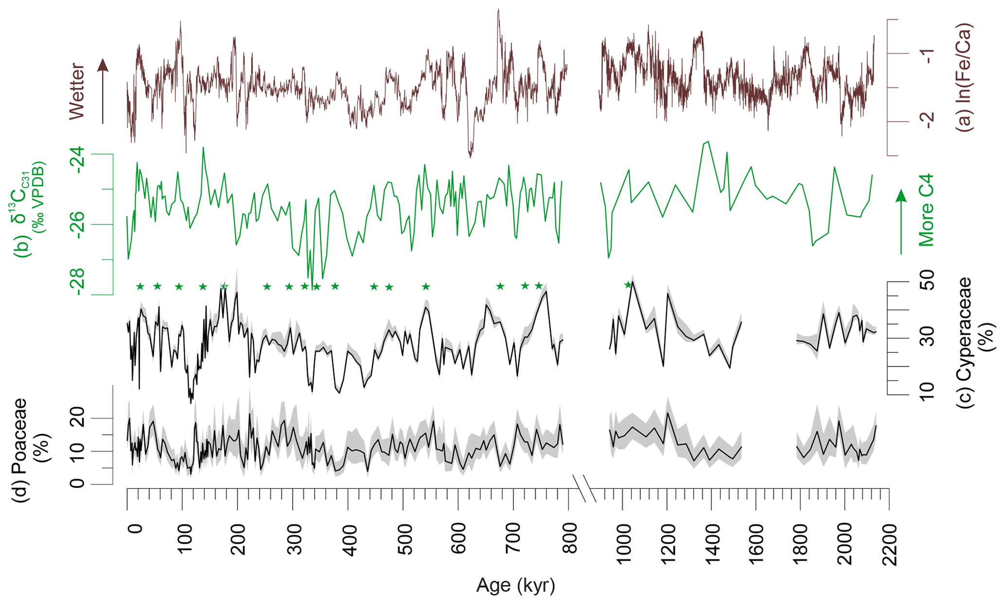CP - Effects of atmospheric CO2 variability of the past 800