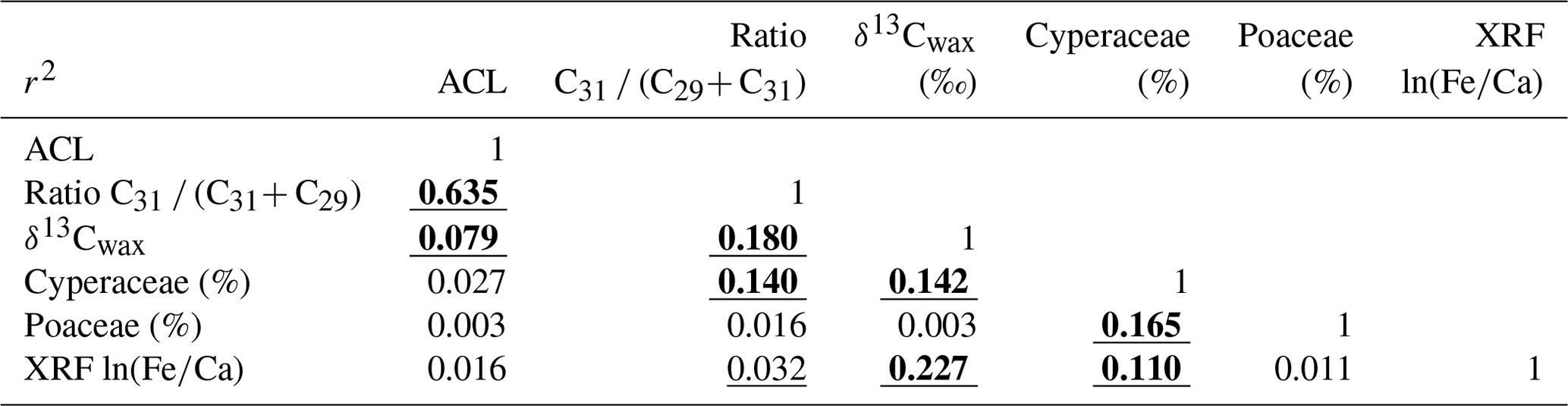 CP - Effects of atmospheric CO2 variability of the past 800 kyr on