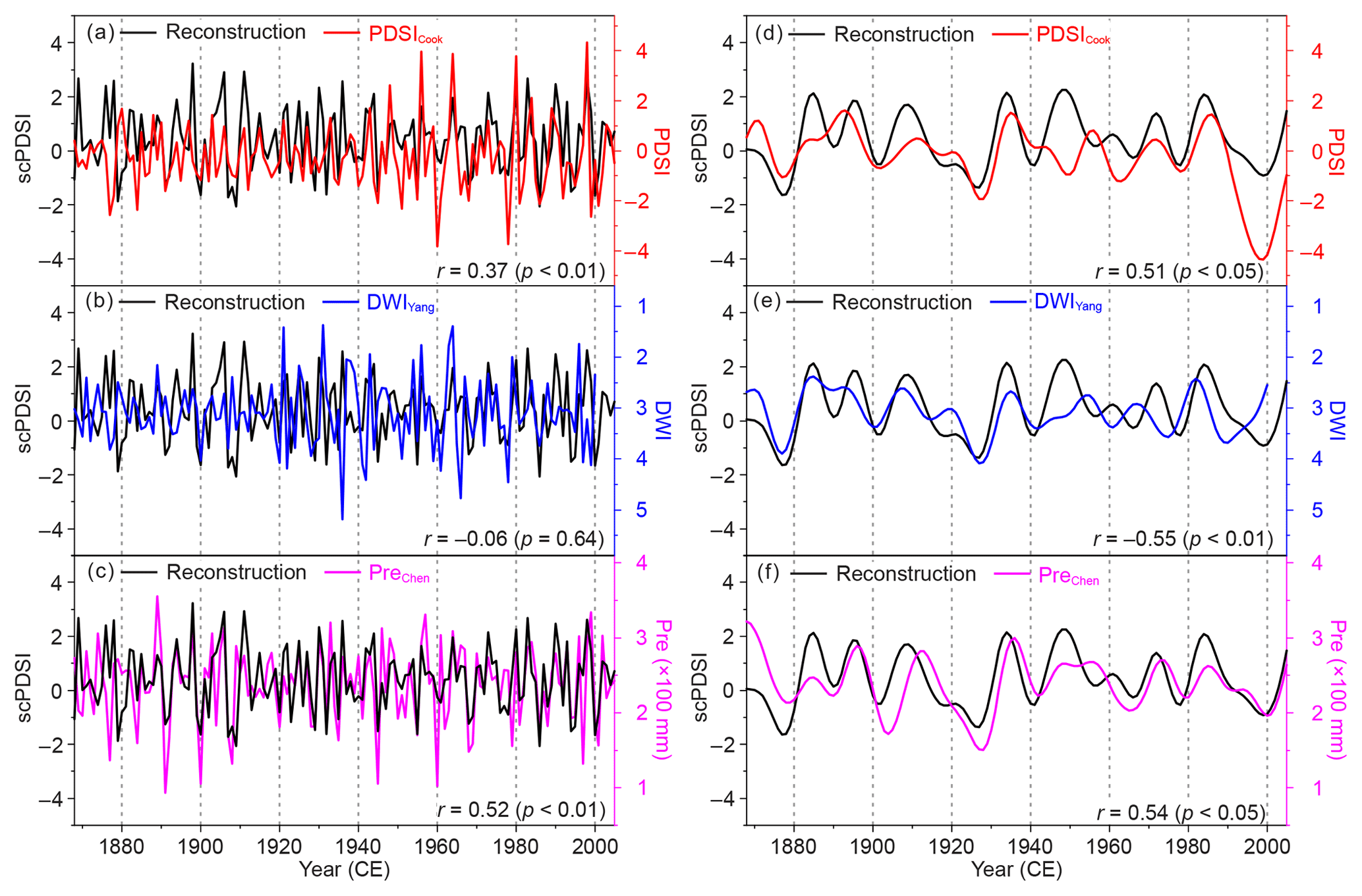 CP - Early summer hydroclimatic signals are captured well by