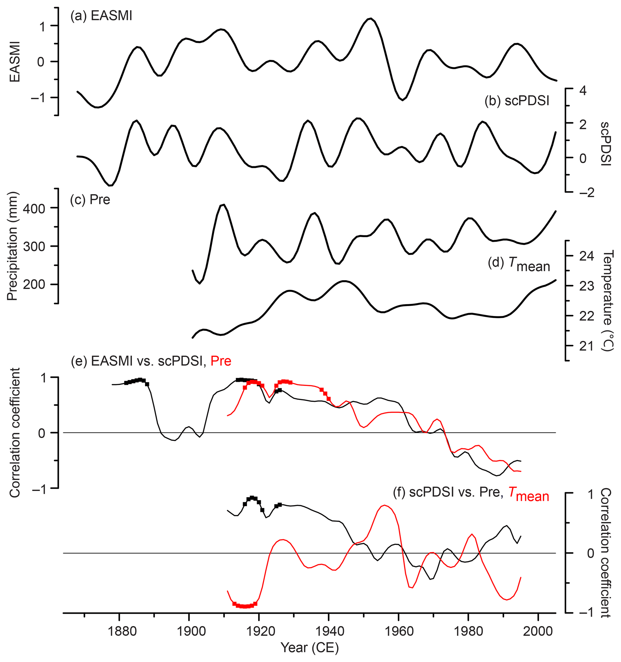 CP - Early summer hydroclimatic signals are captured well by tree