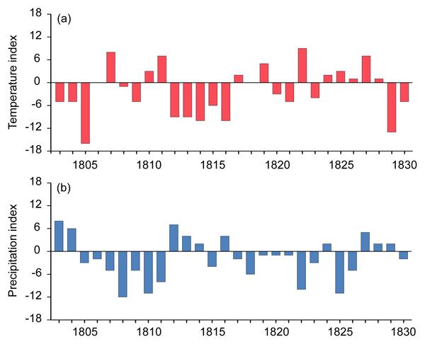 HESS - Relations - Understanding flood regime changes in Europe: a