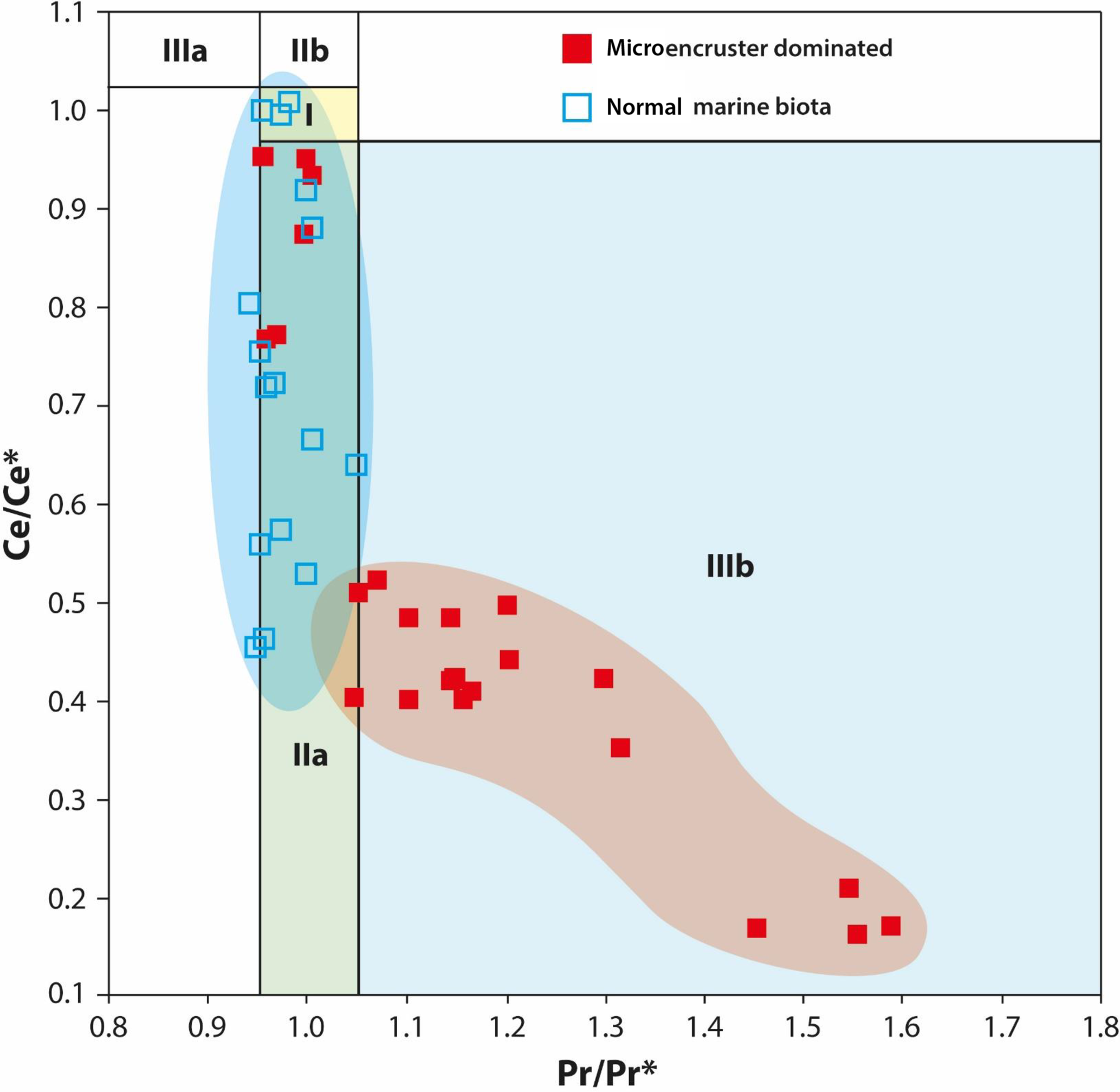 CP - Central Tethyan platform-top hypoxia during Oceanic