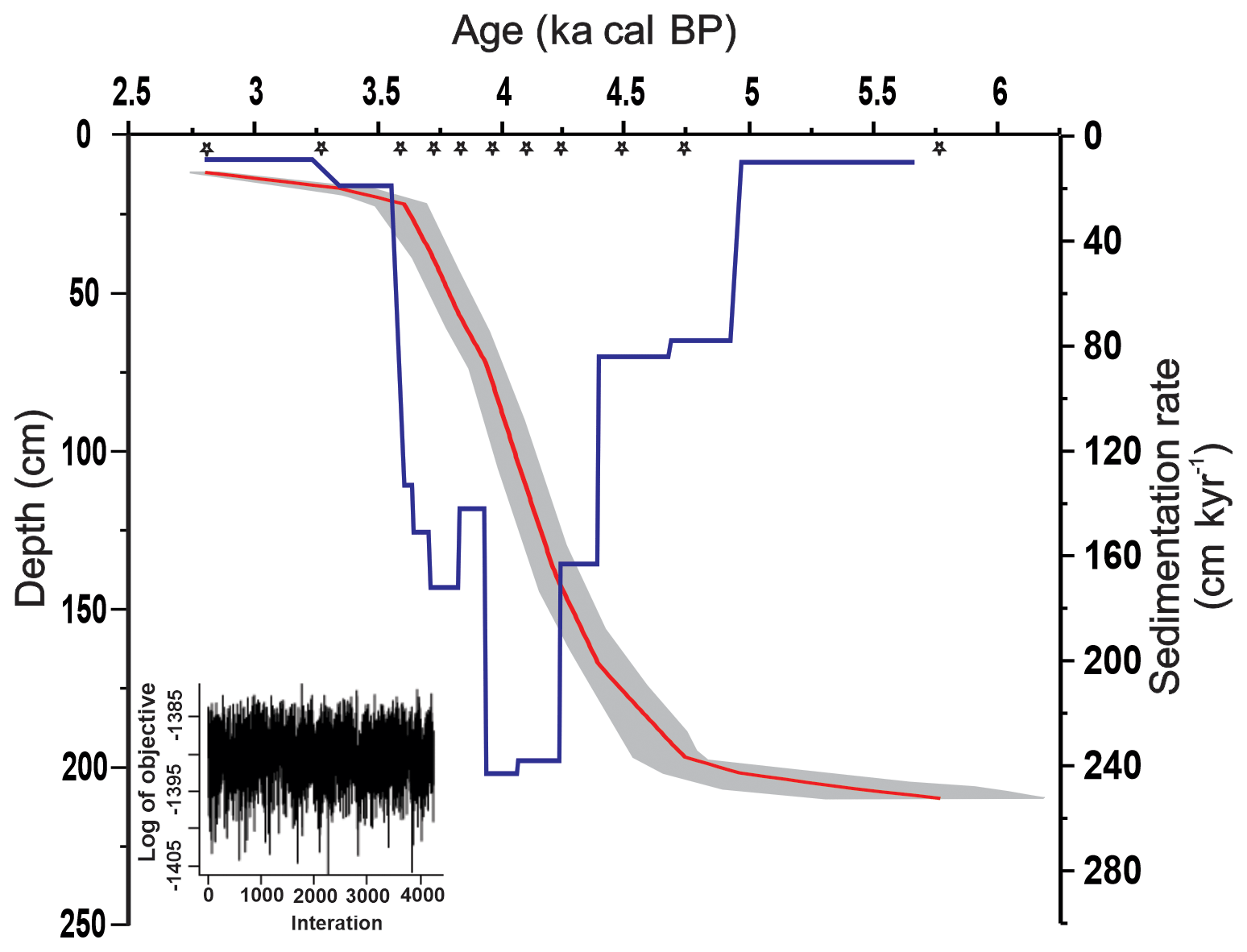 Cp Mid Late Holocene Event Registered In Organo
