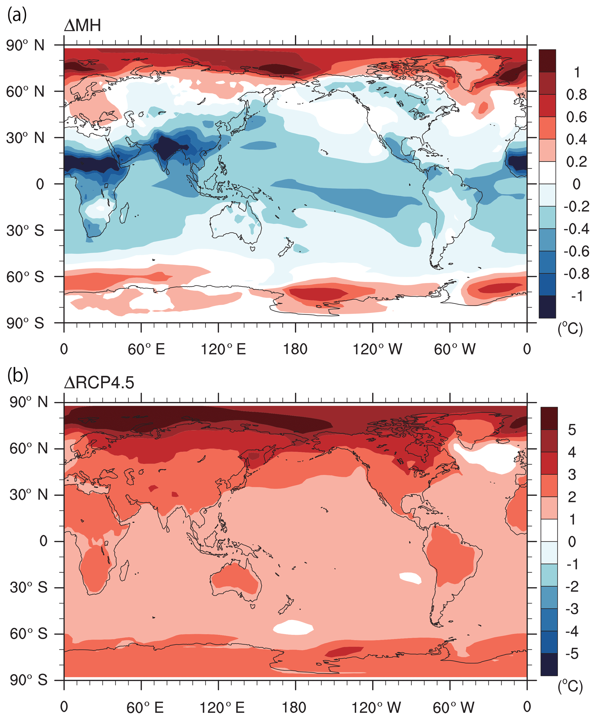 CP - The relevance of mid-Holocene Arctic warming to the future