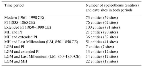 CP - Evaluating model outputs using integrated global speleothem