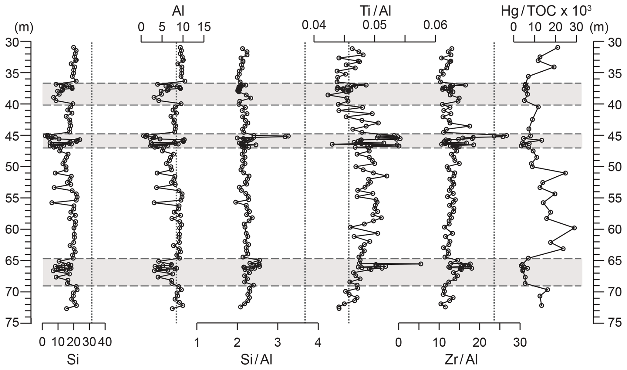 CP - Dynamic climate-driven controls on the deposition of