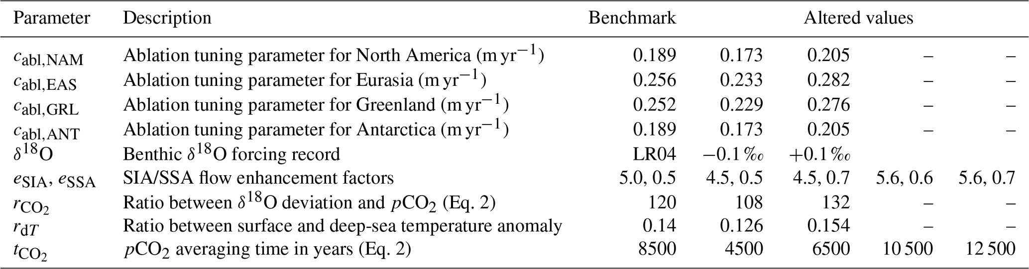CP - Modelling ice sheet evolution and atmospheric CO2