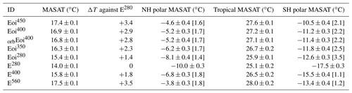 CP - The HadCM3 contribution to PlioMIP phase 2