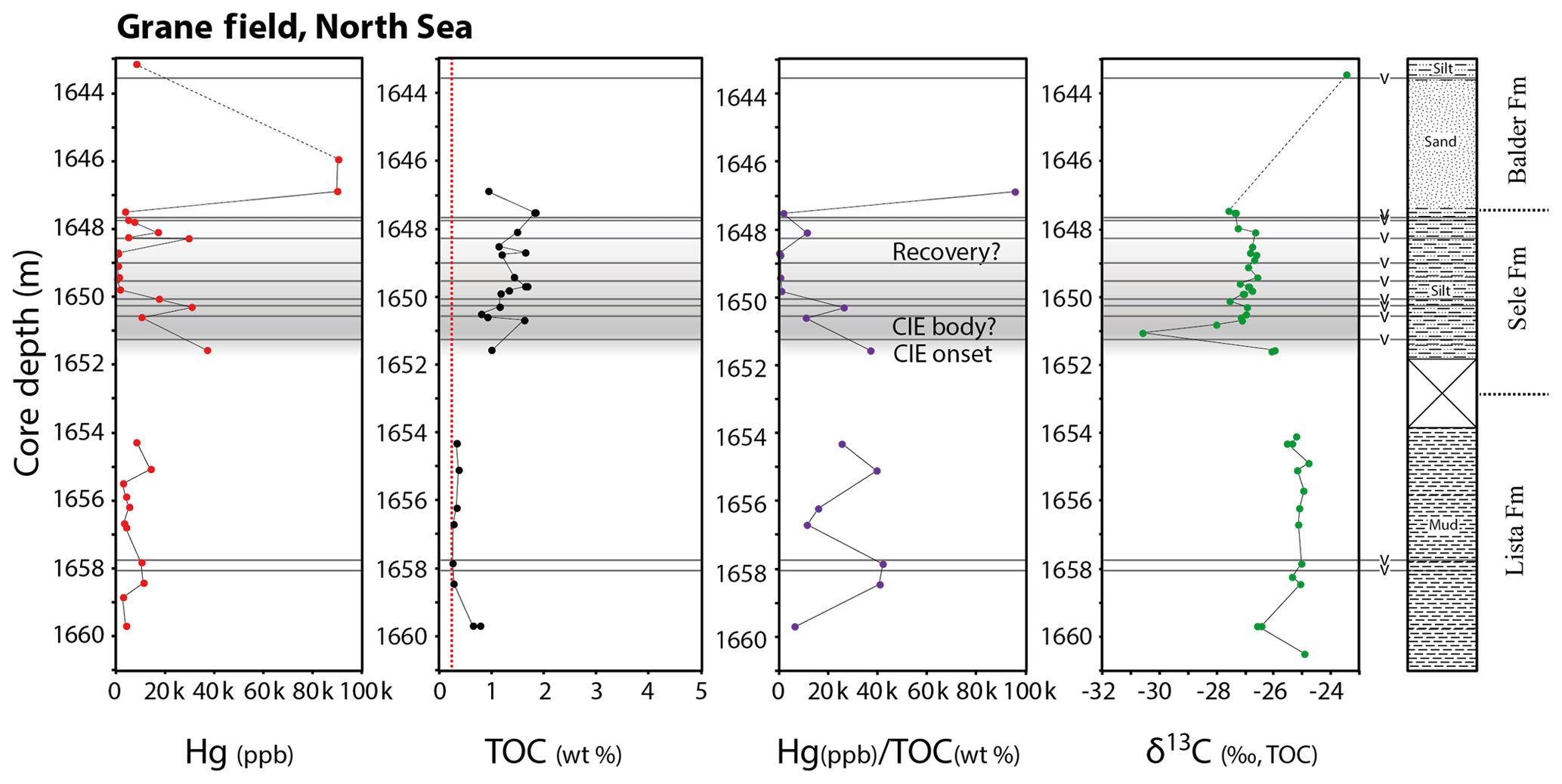 CP - Mercury anomalies across the Palaeocene–Eocene Thermal