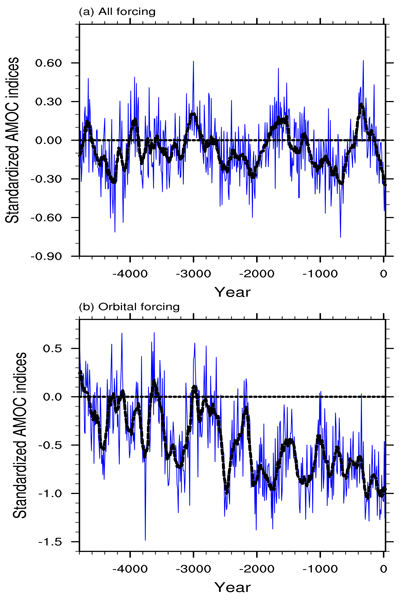 CP - Relations - Historical and idealized climate model