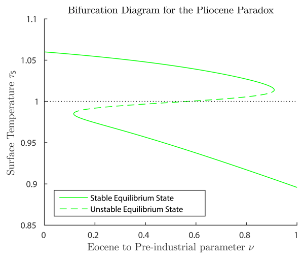 CP - Relations - The challenge of simulating the warmth of the mid