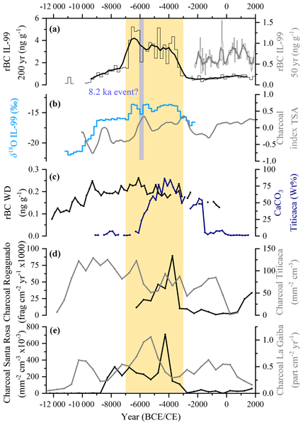 ACP - Relations - An 800-year high-resolution black carbon