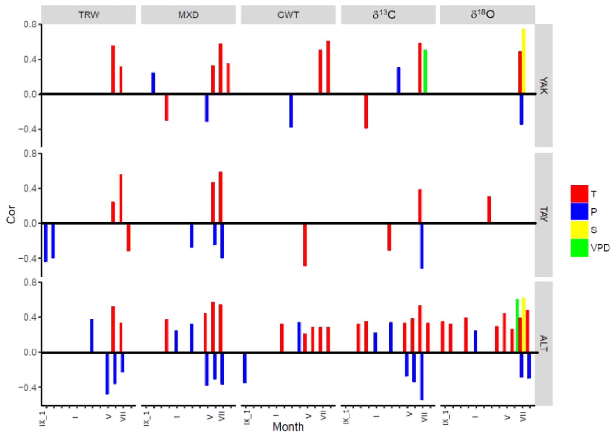 CP - Siberian tree-ring and stable isotope proxies as indicators of