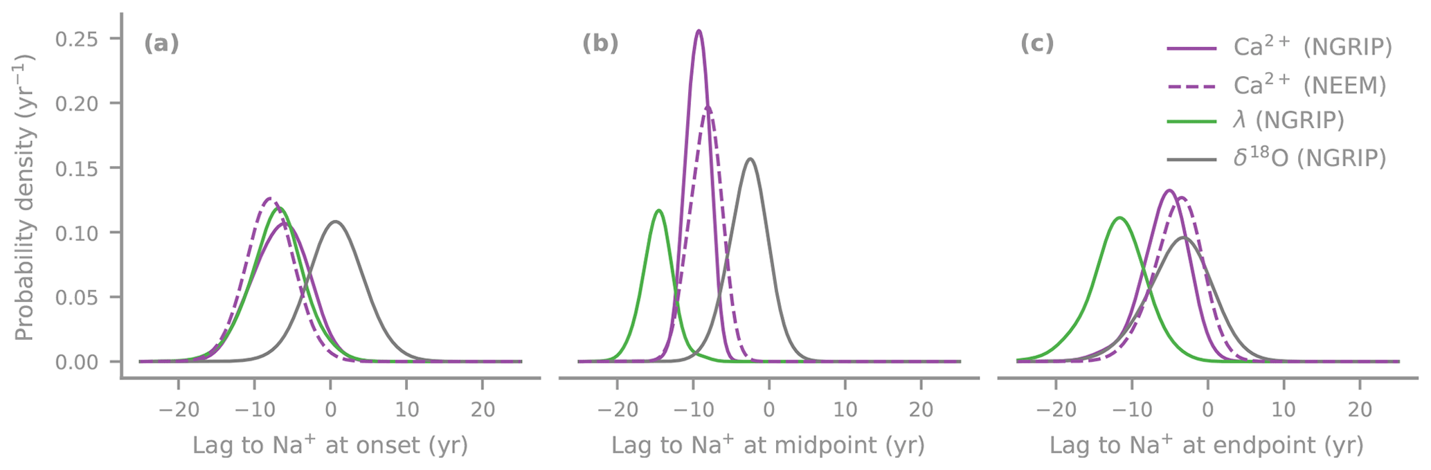 CP - Decadal-scale progression of the onset of Dansgaard