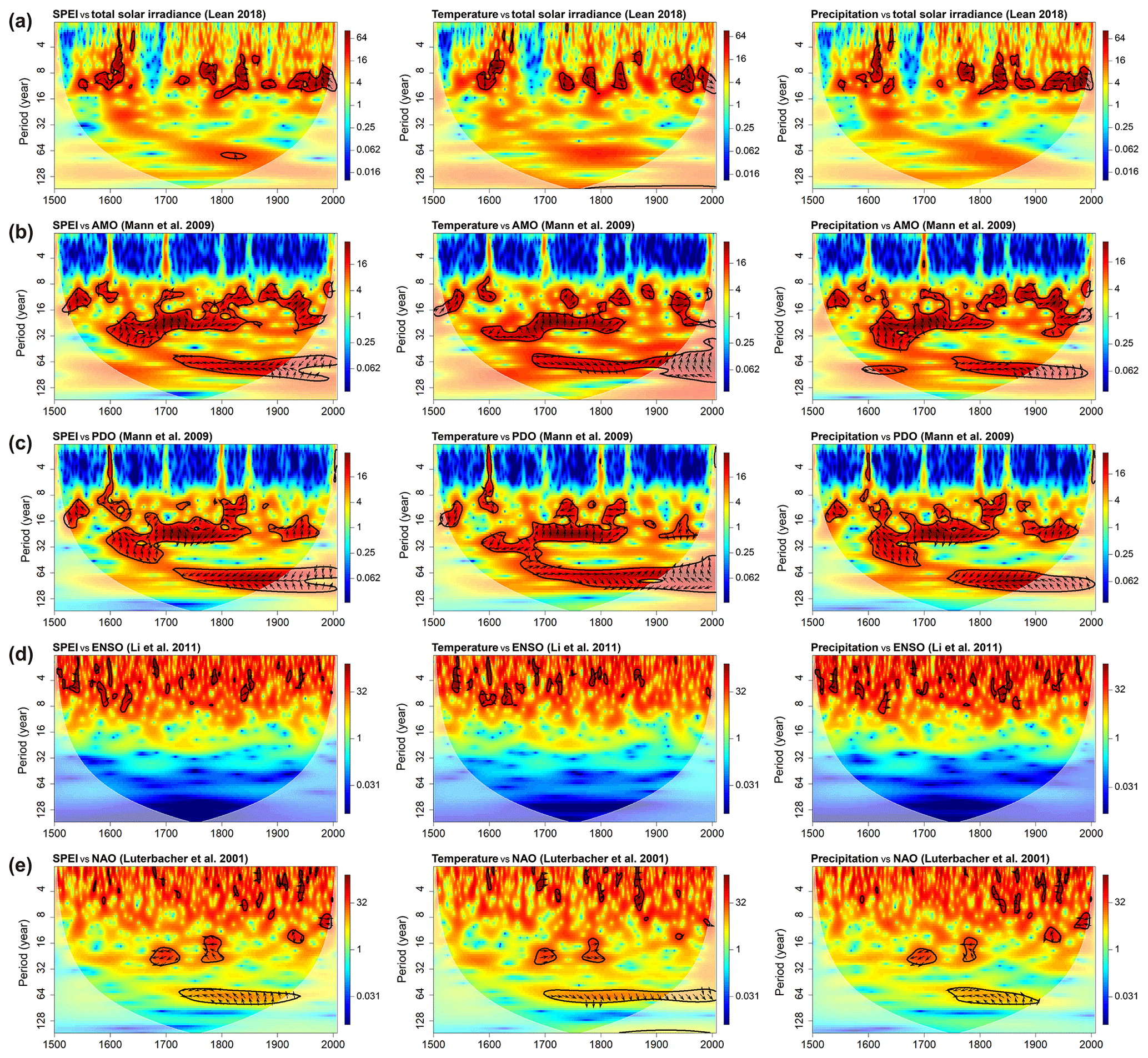 CP - Long-term variability of drought indices in the Czech Lands and