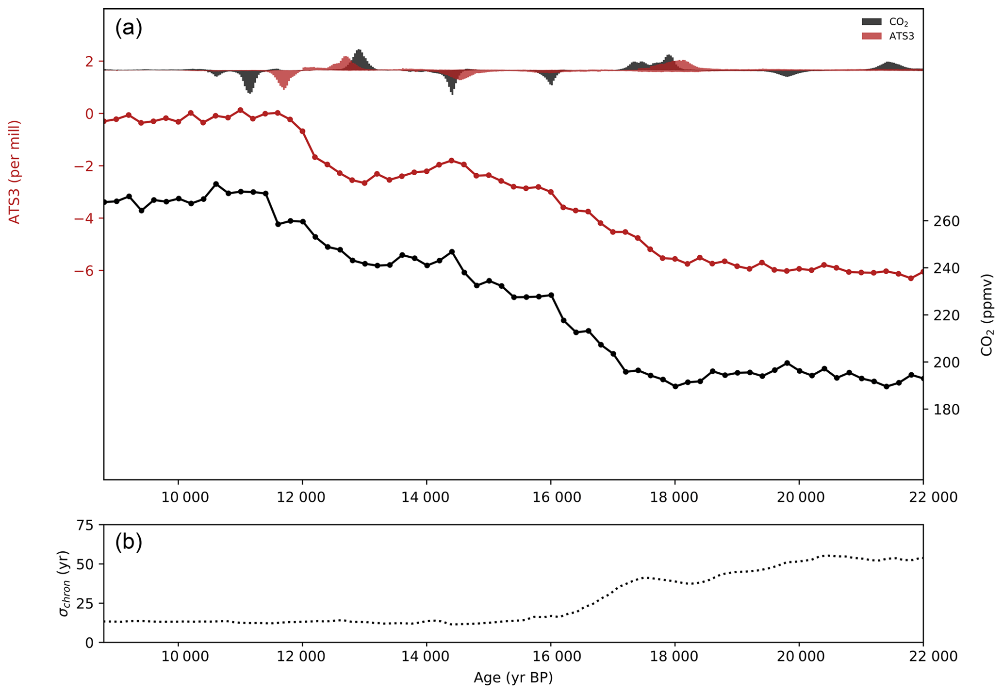 CP - Antarctic temperature and CO2: near-synchrony yet variable