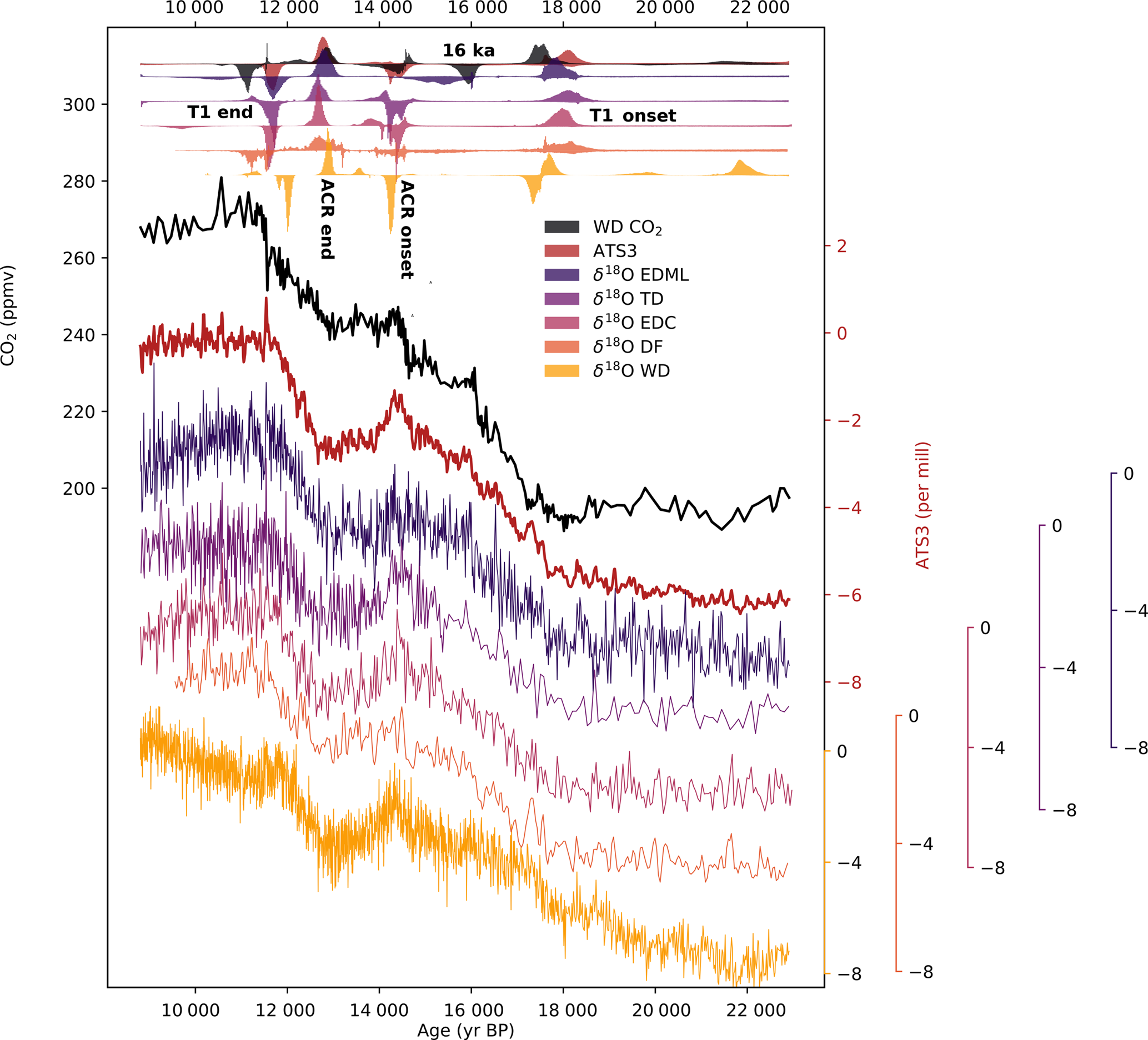 CP - Antarctic temperature and CO2: near-synchrony yet